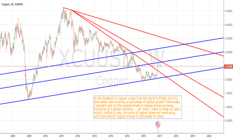 XCUUSD: Breakout in Copper ... A Sign of Global Economic Recovery?