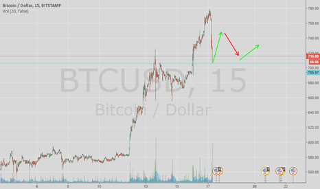 BTCUSD: Bounce of support then consolidation