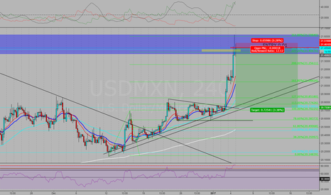USDMXN: CHASING THAT YEARLY HIGH