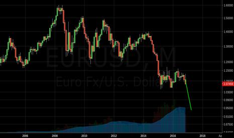 EURUSD: AB=CD EURUSD