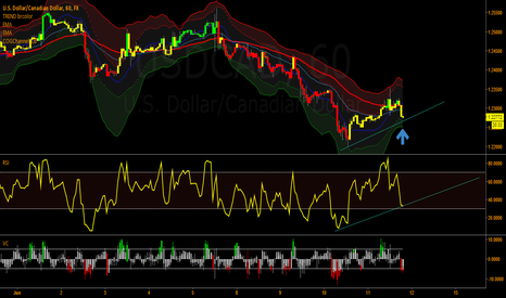 USDCAD: USDCAD long, RSI divergation