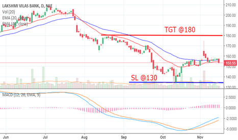 LAKSHVILAS: LakshmiVilasbank for Swing Trade