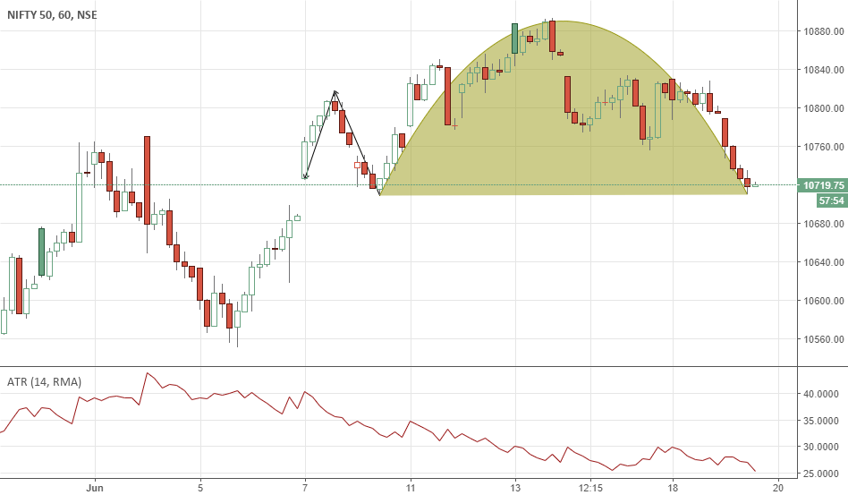Reverse Cup and handle on hourly chart for NSE:NIFTY by ...