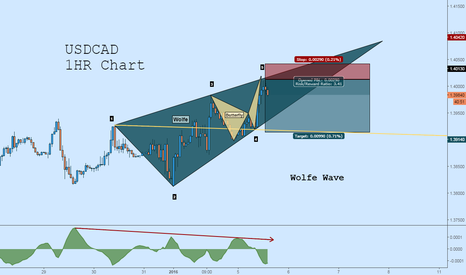 USDCAD: USDCAD Short: Wolfe Wave + Butterfly + Divergence