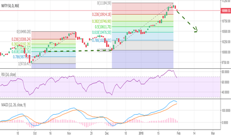 NIFTY: Nifty 50 - Short term correction