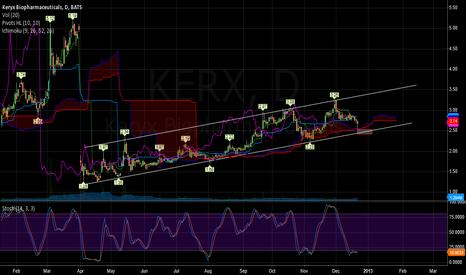 KERX: Possible Buy