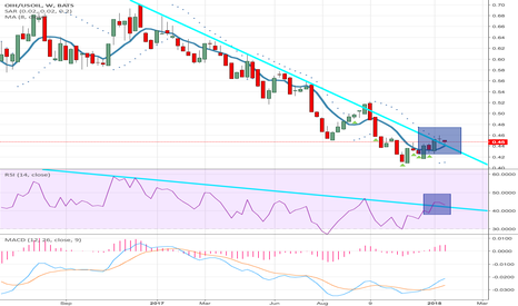 OIH/USOIL: OIH/OIL BULLISH BREAKOUT WITH 8 WEEK MA CROSSING 2YR TREND LINE!