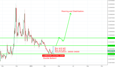 VTCBTC: Buy and sell Vertcoin.