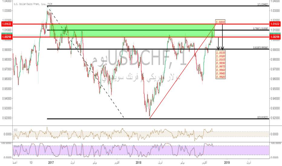 USDCHF: الدولار-فرانك/#USDCHF وسعر الفائدة الفيدرالية