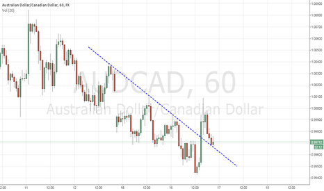 AUDCAD: Long On AUDCAD