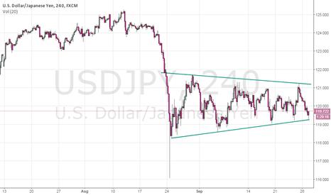 USDJPY: USDJPY Re-Tests Trading-Range Support