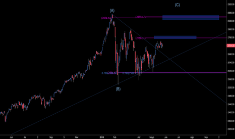 SPX: «VIDEO» $IMV #IMV $SPX #SPX , ¿MERVAL & S&P500 QUE OCURRE?