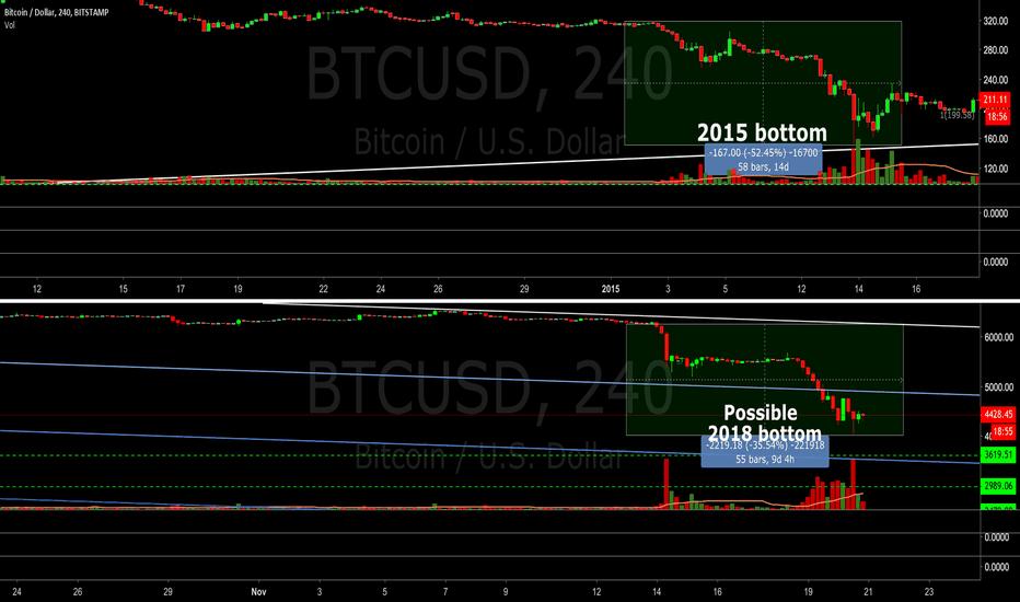 BTCUSD: Possible BTC bottom - Need volume