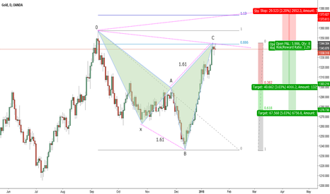 XAUUSD: XAUUSD-D1-bearish shark