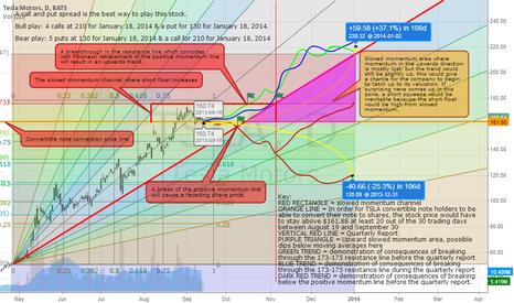 TSLA: Analysis of Tesla Momentum and projections (Fixed formatting)