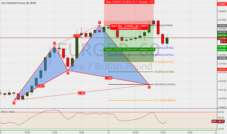 EURGBP: EURGBP 60m : Cypher in the make ...