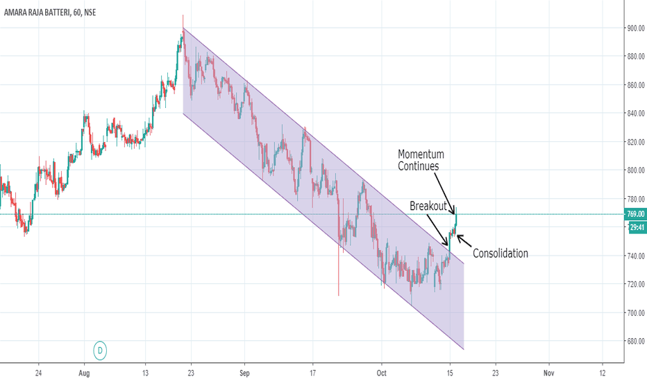 AMARAJABAT: AMARAJA BATTERIES : STRONG CHANNEL BREAKOUT