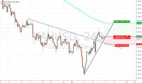 XAUUSD: Let's do it!