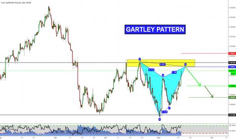 EURGBP: Gartley Short su EURGBP
