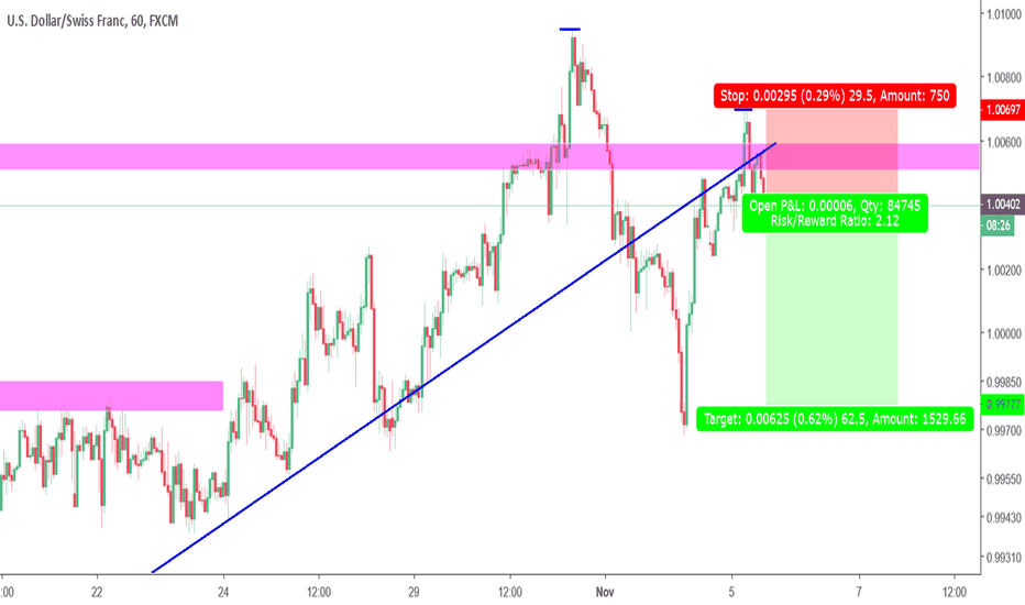USDCHF: Time to blow off some steam.