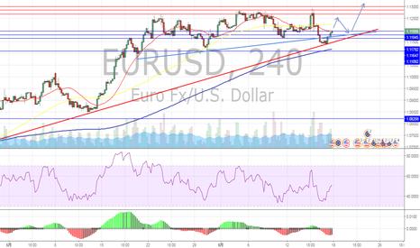 EURUSD: ユーロドル 上抜け待ちで