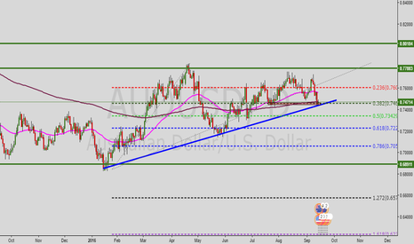 AUDUSD: AUDUSD. Retouch of support and trendline on Fib level