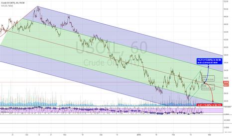 USOIL: OIL Possible long-short levels