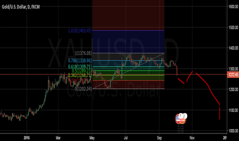 XAUUSD: sell until the end