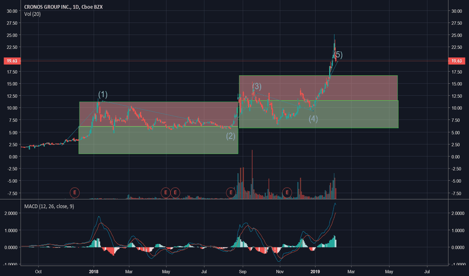 CRON: CRON Pull Back and Support
