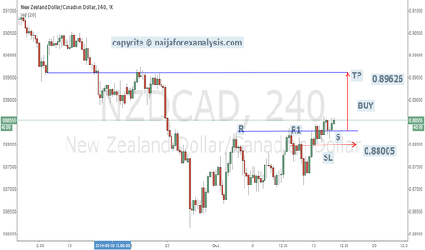 NZDCAD: trend continuation
