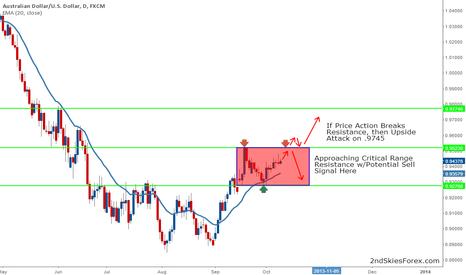 AUDUSD: Potential Range Setup to Short AUD