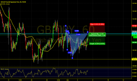 GBPJPY: Bearish Cypher