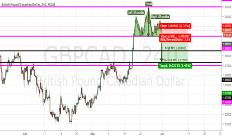 GBPCAD: GBPCAD: Head and Shoulders Pattern