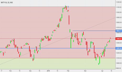 NIFTY: nifty future weekly analysis on 16 to 20 april 2018