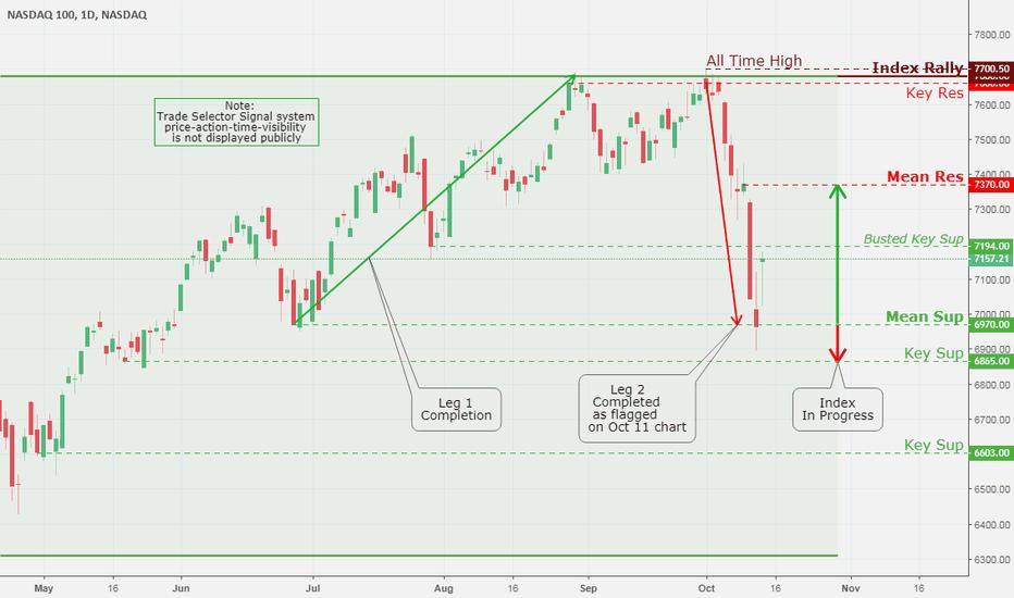 NDX: NASDAQ 100, Daily Chart Analysis 10/13