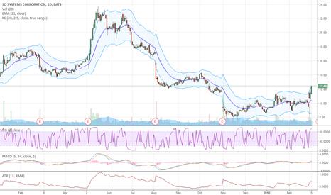 DDD: DDD Long Trade