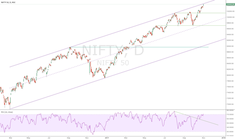 NIFTY: NIFTY at trendline resistance