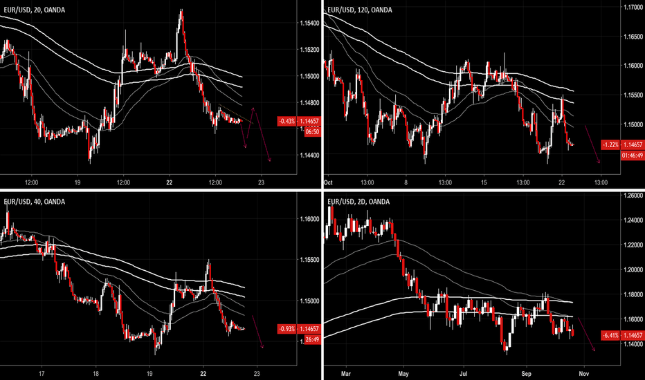 EURUSD: Path of least resistance is DOWN