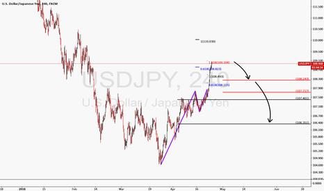 USDJPY: Market  Structure