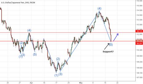 USDJPY: Potential USD/JPY 4hr Chart Fractal Possible