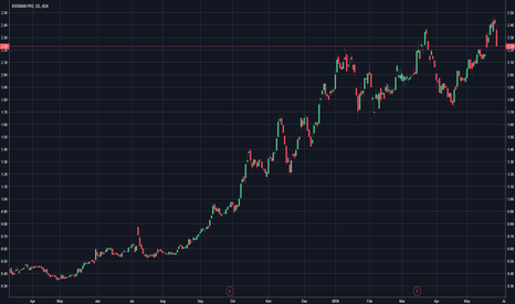 KDR: Kidman Resources - Chart Update