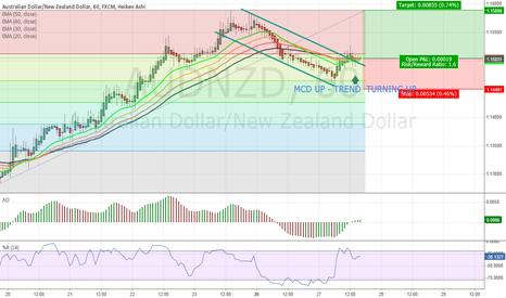 AUDNZD: AUDNZD Retracement over