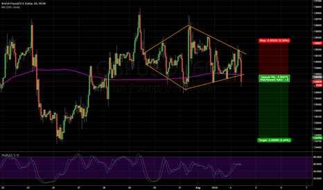 GBPUSD: GU breaks out of diamond pattern
