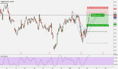 TMUS: T-Mobile US  - Daily Price Action Analysis | Bat Pattern