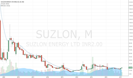 SUZLON: Crossed Monthly EMA 10