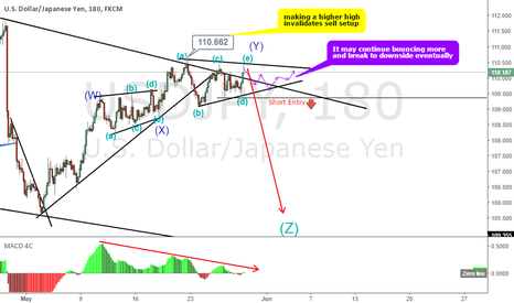USDJPY: USDJPY double combination correction