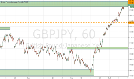GBPJPY: Продаю от уровня предложения. GBPJPY