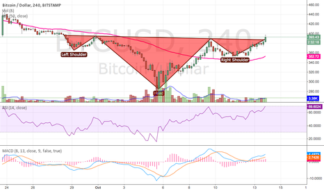 BTCUSD: Target (almost) reached