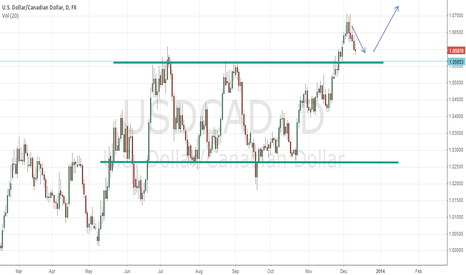 USDCAD: Rectangle Top