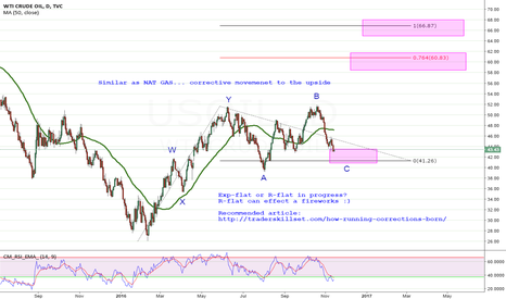 USOIL: WTI weekly outlook